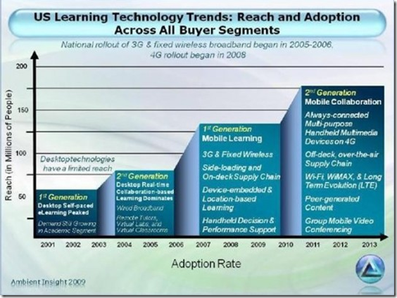 M-Learning Adotion Rate